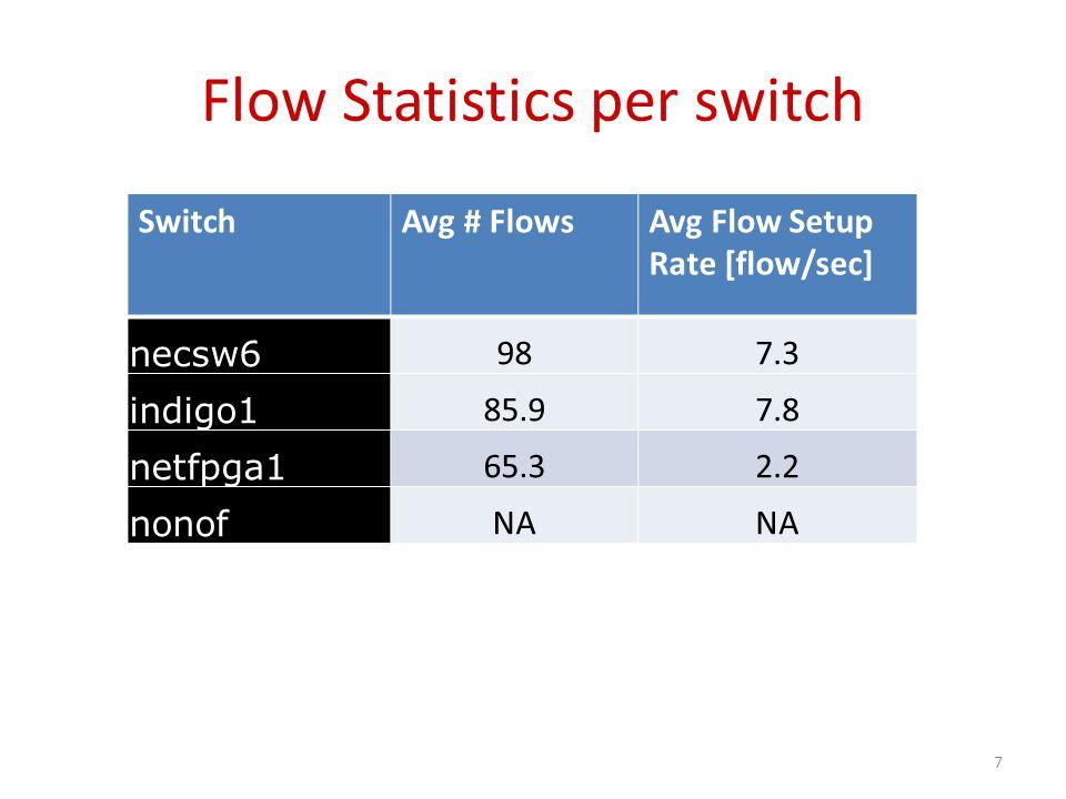 Flow Statistics per switch SwitchAvg # FlowsAvg Flow Setup Rate [flow/sec] necsw6 987.3 indigo1 85.97.8 netfpga1 65.32.2 nonof NA 7