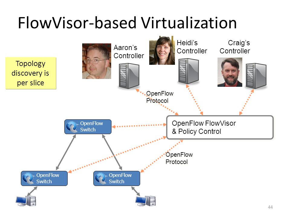FlowVisor-based Virtualization OpenFlow Switch OpenFlow Protocol OpenFlow Protocol OpenFlow FlowVisor & Policy Control Craig's Controller Heidi's Controller Aaron's Controller OpenFlow Protocol OpenFlow Protocol OpenFlow Switch OpenFlow Switch 44 Topology discovery is per slice