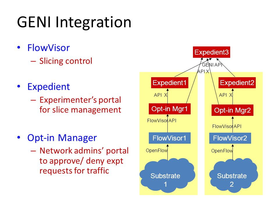 FlowVisor API GENI Integration FlowVisor – Slicing control Expedient – Experimenter's portal for slice management Opt-in Manager – Network admins' portal to approve/ deny expt requests for traffic FlowVisor1 FlowVisor2 Substrate 1 Substrate 2 OpenFlow Opt-in Mgr1 Opt-in Mgr2 Expedient1Expedient2 API X Expedient3 GENI API API X