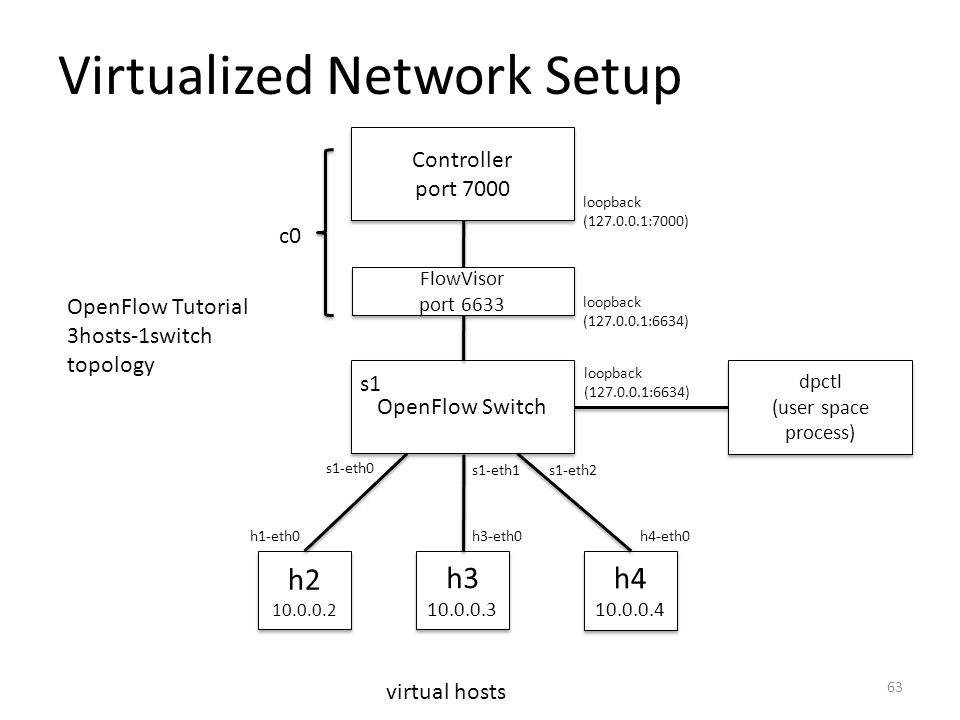 Virtualized Network Setup Controller port 7000 Controller port 7000 c0 OpenFlow Switch s1 dpctl (user space process) dpctl (user space process) h4 10.0.0.4 h4 10.0.0.4 h3 10.0.0.3 h3 10.0.0.3 h2 10.0.0.2 h2 10.0.0.2 virtual hosts OpenFlow Tutorial 3hosts-1switch topology loopback (127.0.0.1:7000) loopback (127.0.0.1:6634) s1-eth0 s1-eth1s1-eth2 h1-eth0h3-eth0h4-eth0 FlowVisor port 6633 FlowVisor port 6633 loopback (127.0.0.1:6634) 63