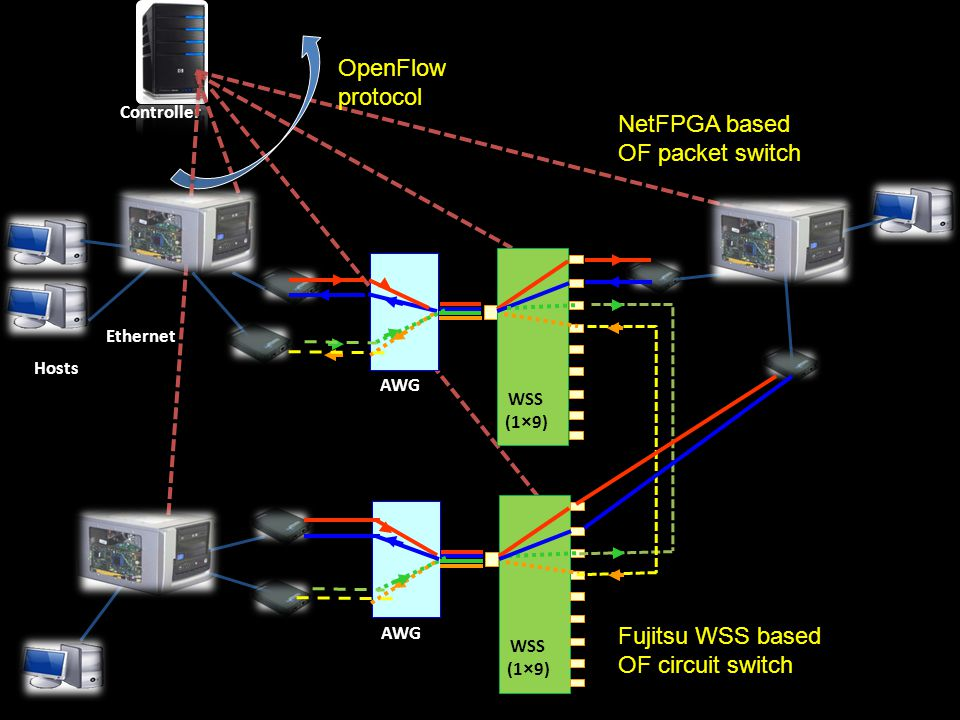 Controller OpenFlow protocol AWG WSS (1×9) AWG Fujitsu WSS based OF circuit switch Ethernet Hosts NOX WSS (1×9) NetFPGA based OF packet switch