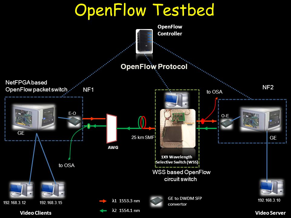 Video ClientsVideo Server OpenFlow Testbed 192.168.3.12 192.168.3.10 λ1 1553.3 nm λ2 1554.1 nm 192.168.3.15 OpenFlow Controller OpenFlow Protocol GE to DWDM SFP convertor GE O-E NF2 GE E-O NetFPGA based OpenFlow packet switch NF1 25 km SMF to OSA AWG WSS based OpenFlow circuit switch 1X9 Wavelength Selective Switch (WSS)