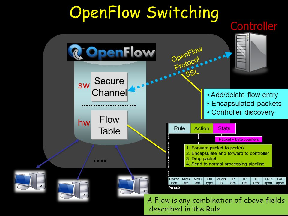14 Controller OpenFlow Switch Flow Table Flow Table Secure Channel Secure Channel OpenFlow Protocol SSL hw sw OpenFlow Switching Add/delete flow entry Encapsulated packets Controller discovery A Flow is any combination of above fields described in the Rule