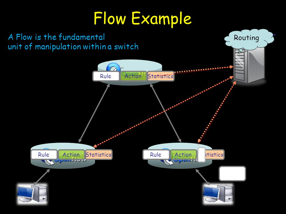 Controller Flow Example OpenFlow Protocol RuleActionStatisticsRuleActionStatisticsRuleActionStatistics A Flow is the fundamental unit of manipulation within a switch Routing