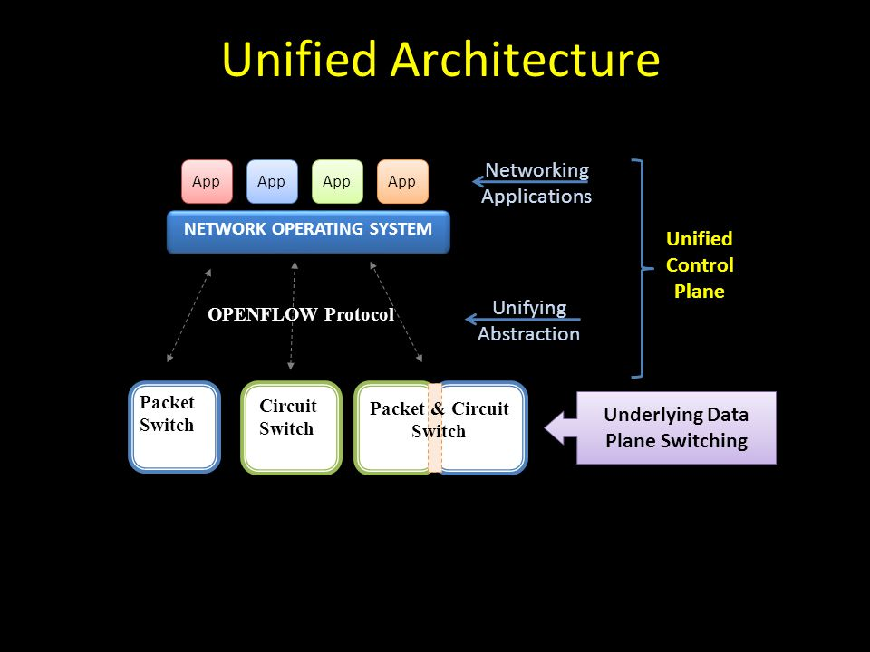 Unified Architecture OPENFLOW Protocol Packet Switch Circuit Switch Packet & Circuit Switch NETWORK OPERATING SYSTEM Underlying Data Plane Switching App Unified Control Plane Unifying Abstraction Networking Applications