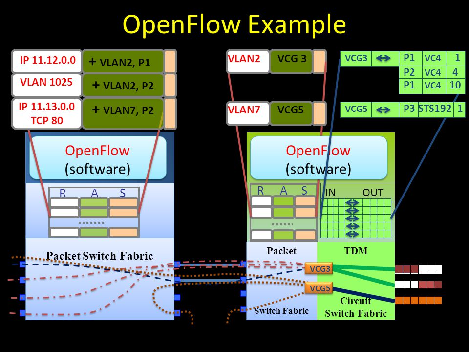 IN OUT GE ports TDM ports Packet Switch Fabric Packet Switch Fabric OpenFlow (software) OpenFlow (software) RAS RAS IP 11.12.0.0 + VLAN2, P1 VLAN2 VCG 3 OpenFlow (software) OpenFlow (software) VLAN 1025 + VLAN2, P2 VLAN7VCG5 Packet Switch Fabric IP 11.13.0.0 TCP 80 + VLAN7, P2 TDM Circuit Switch Fabric VCG5 VCG3 P1 VC4 1 P2 VC4 4 P1 VC4 10 VCG5 P3 STS192 1 OpenFlow Example