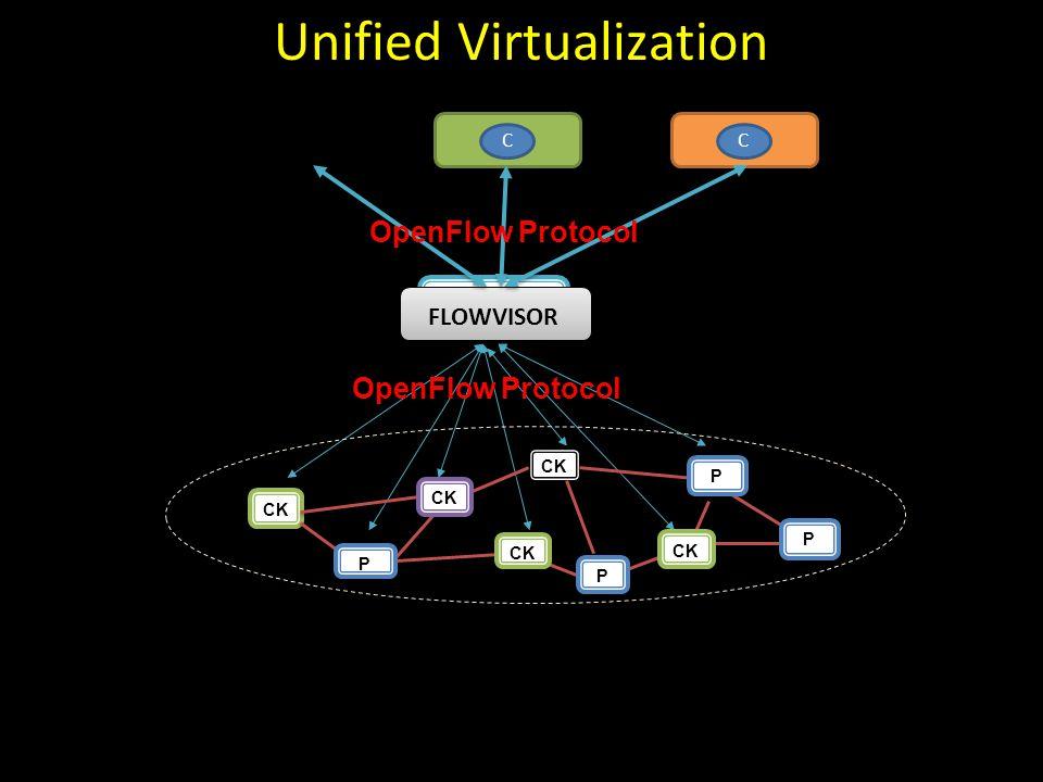 OpenFlow Protocol CCC FLOWVISOR OpenFlow Protocol CK P P P P Unified Virtualization