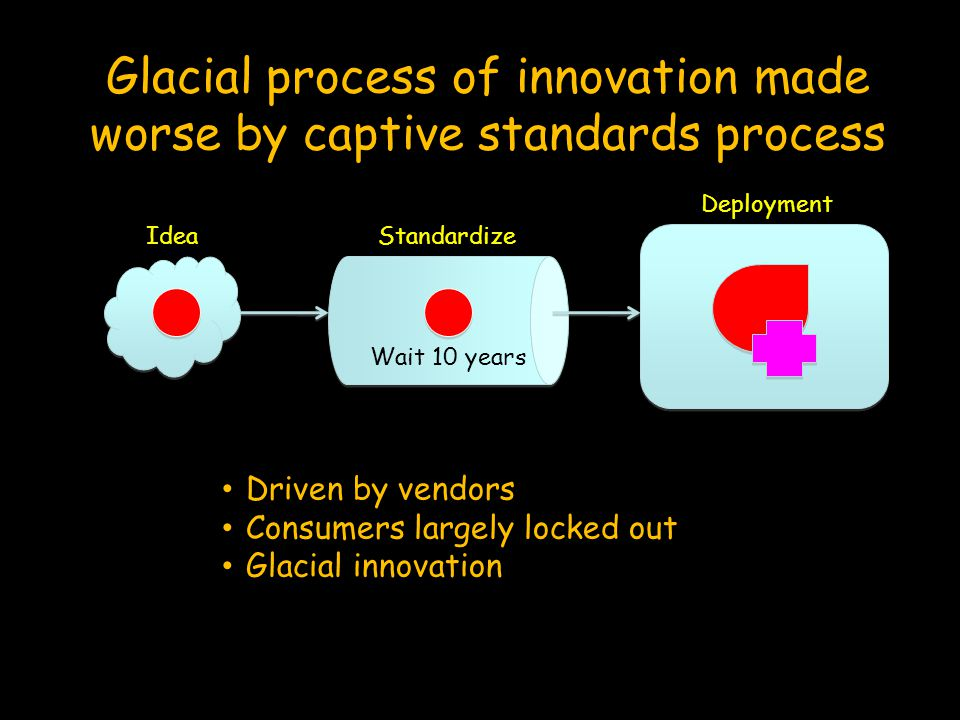 Deployment IdeaStandardize Wait 10 years Glacial process of innovation made worse by captive standards process Driven by vendors Consumers largely loc