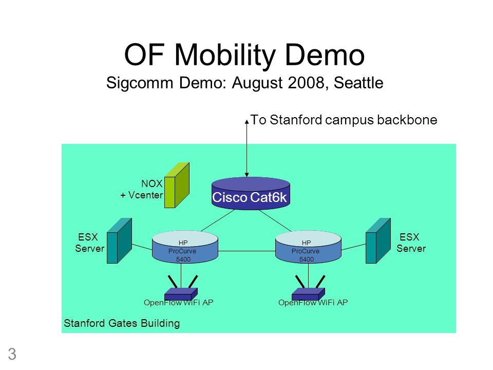 OF Mobility Demo GEC-3 Demo: October 28, 2008.