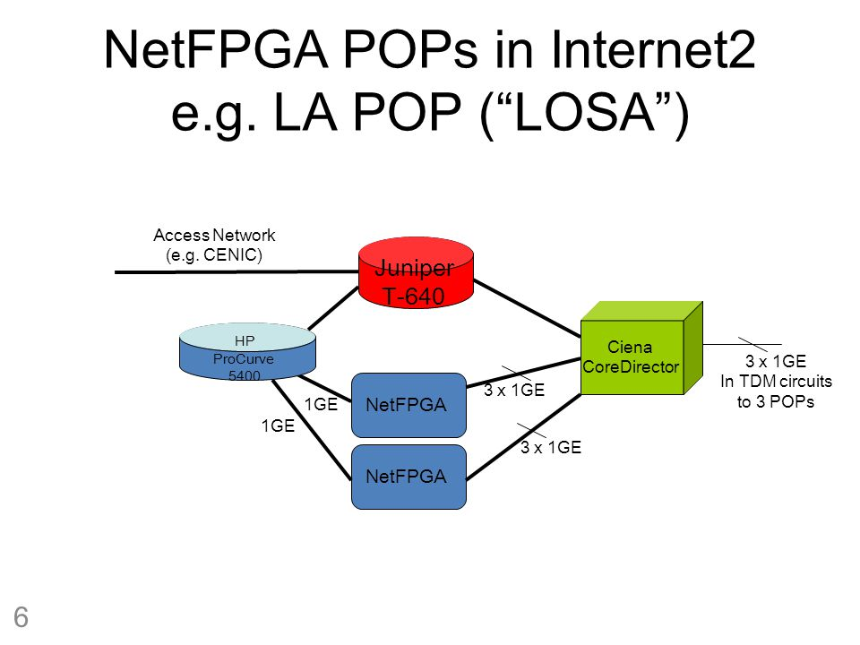 NetFPGA POPs in Internet2 e.g.