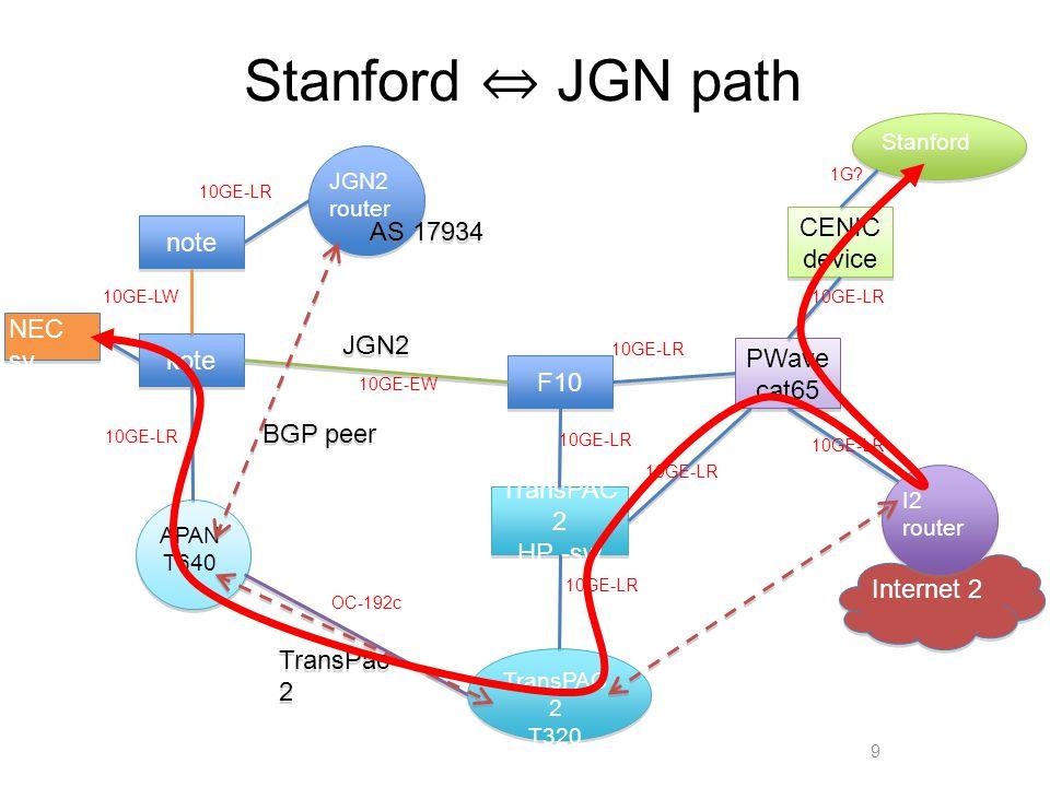 Internet 2 notekoteF10 TransPAC 2 HP -sw APAN T640 TransPAC 2 T320 PWave cat65 I2 router JGN2 router JGN2 TransPac 2 NEC sv Stanford BGP peer AS 17934