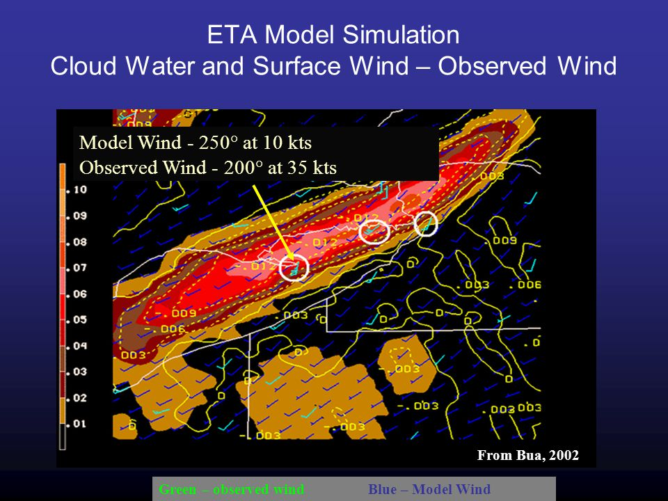 Model Wind - 250° at 10 kts Observed Wind - 200° at 35 kts ETA Model Simulation Cloud Water and Surface Wind – Observed Wind Green – observed wind Blue – Model Wind From Bua, 2002