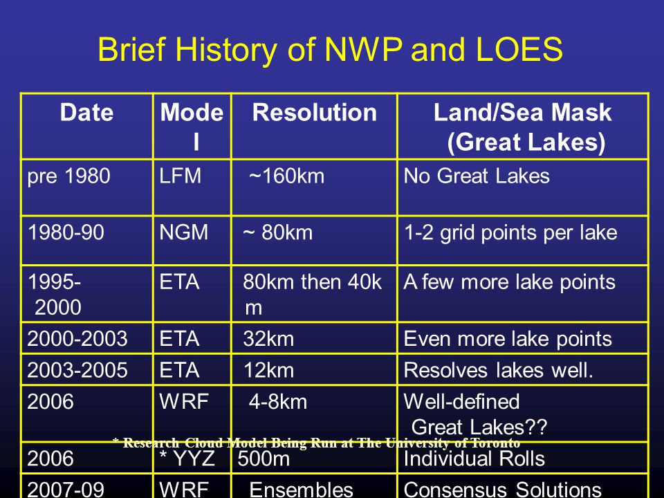 Brief History of NWP and LOES DateMode l ResolutionLand/Sea Mask (Great Lakes) pre 1980LFM ~160km No Great Lakes 1980-90 NGM ~ 80km1-2 grid points per lake 1995- 2000 ETA 80km then 40k m A few more lake points 2000-2003ETA 32kmEven more lake points 2003-2005 ETA 12kmResolves lakes well.
