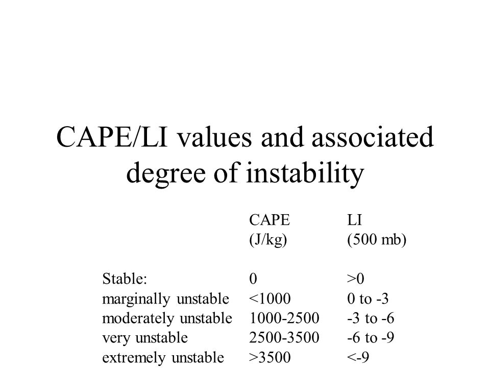 CAPE/LI values and associated degree of instability CAPELI (J/kg)(500 mb) Stable:0>0 marginally unstable<10000 to -3 moderately unstable1000-2500-3 to -6 very unstable2500-3500-6 to -9 extremely unstable>3500<-9