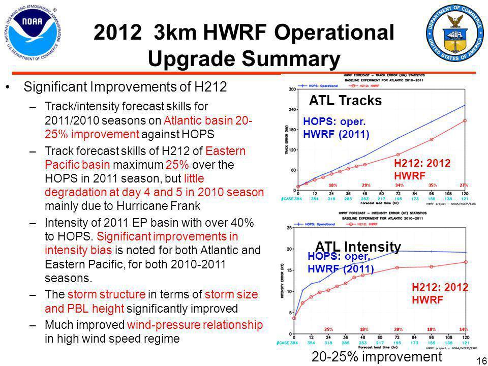 2012 3km HWRF Operational Upgrade Summary HOPS: oper.