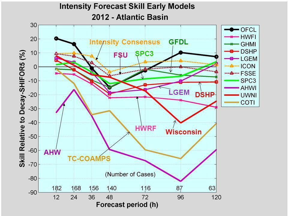 AHW HWRF FSU Intensity Consensus Wisconsin GFDL DSHP LGEM SPC3 TC-COAMPS