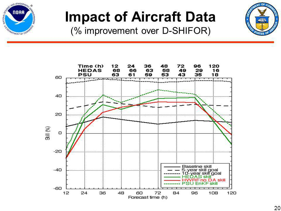 Impact of Aircraft Data (% improvement over D-SHIFOR) 20