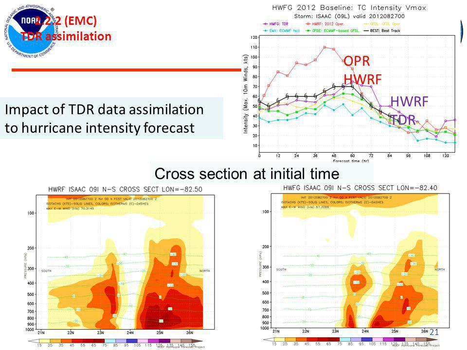 Impact of TDR data assimilation to hurricane intensity forecast 2.2.2 (EMC) TDR assimilation OPR HWRF HWRF TDR Cross section at initial time 21