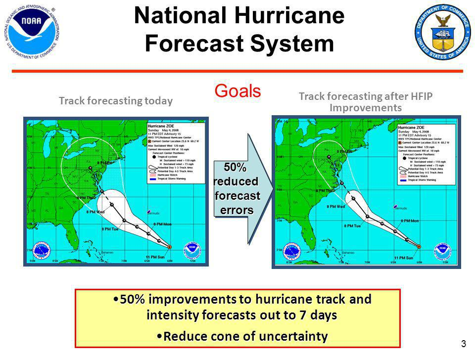 3 Track forecasting today National Hurricane Forecast System 50% improvements to hurricane track and intensity forecasts out to 7 days50% improvements to hurricane track and intensity forecasts out to 7 days Reduce cone of uncertaintyReduce cone of uncertainty Track forecasting after HFIP Improvements 50%reducedforecasterrors50%reducedforecasterrors Goals