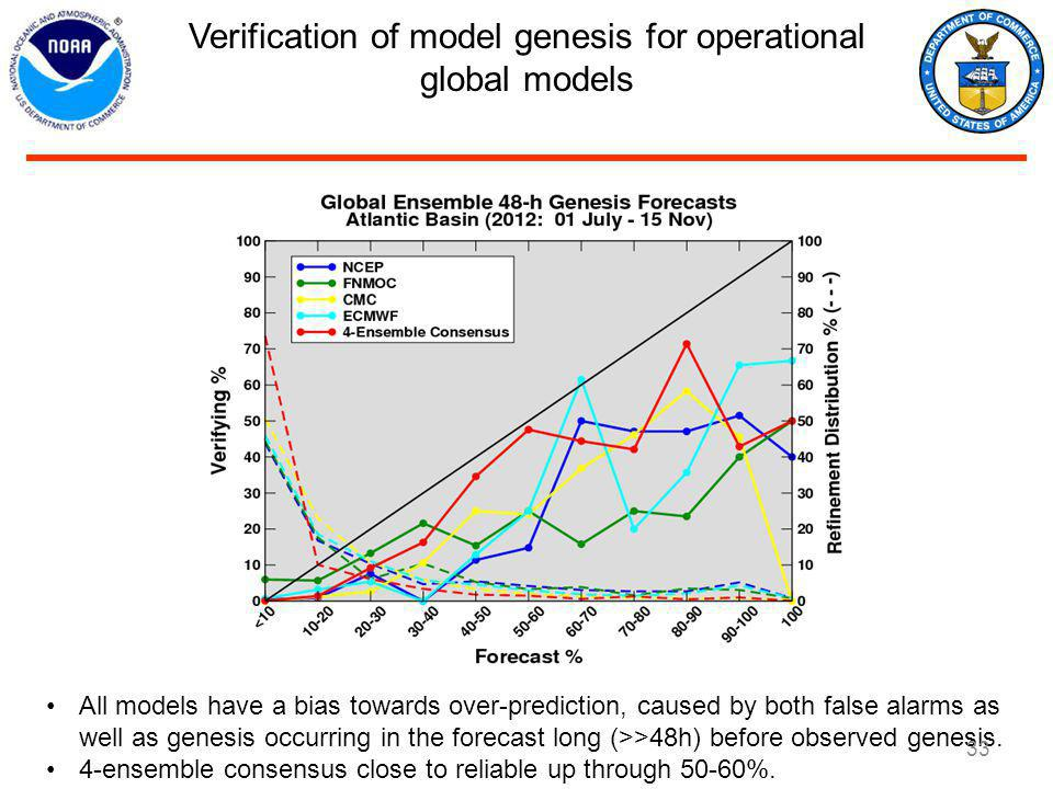 Verification of model genesis for operational global models All models have a bias towards over-prediction, caused by both false alarms as well as genesis occurring in the forecast long (>>48h) before observed genesis.