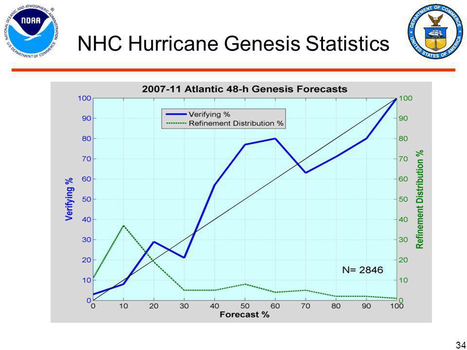 NHC Hurricane Genesis Statistics 34