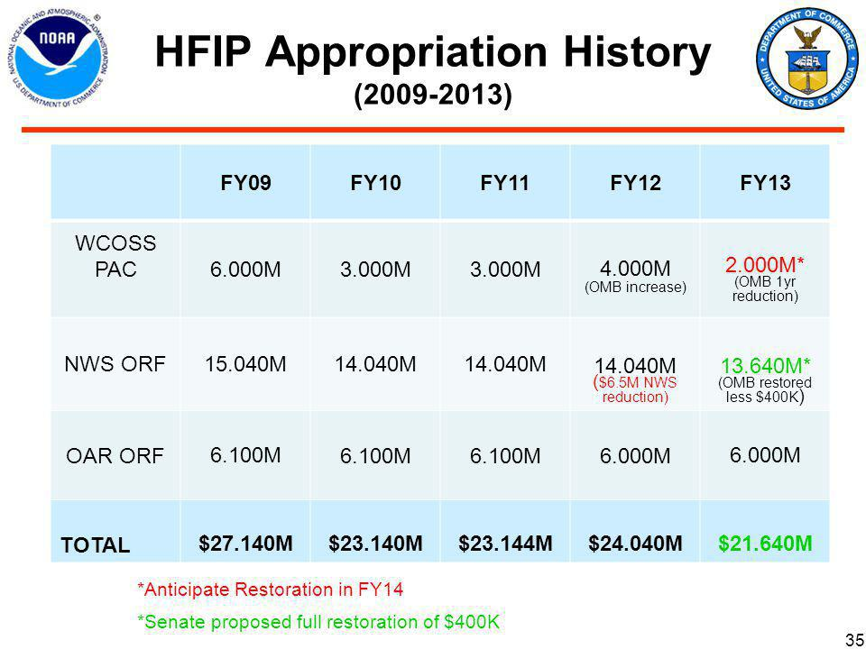 HFIP Appropriation History (2009-2013) 35 FY09FY10FY11FY12FY13 WCOSS PAC6.000M3.000M 4.000M (OMB increase) 2.000M* (OMB 1yr reduction) NWS ORF15.040M14.040M ( $6.5M NWS reduction) 13.640M* (OMB restored less $400K ) OAR ORF6.100M 6.000M TOTAL $27.140M$23.140M$23.144M$24.040M$21.640M *Anticipate Restoration in FY14 *Senate proposed full restoration of $400K