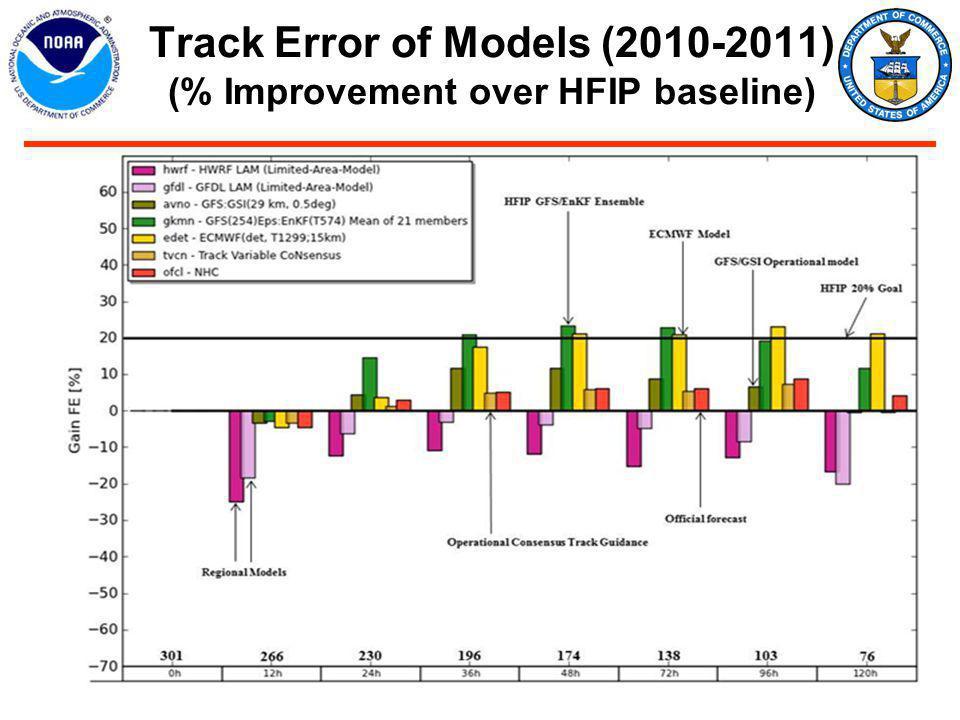 Track Error of Models (2010-2011) (% Improvement over HFIP baseline)