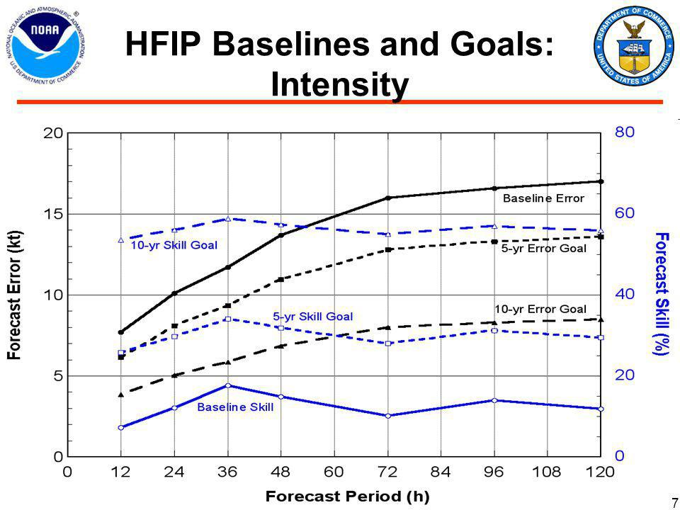 HFIP Baselines and Goals: Intensity 7