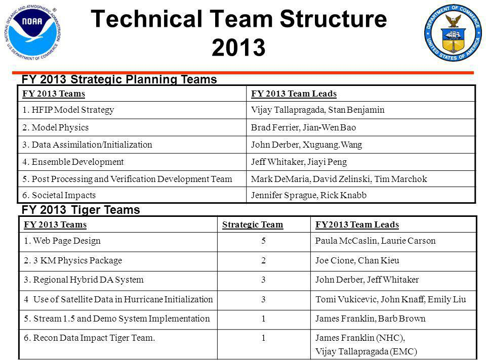 Technical Team Structure 2013 FY 2013 TeamsFY 2013 Team Leads 1.
