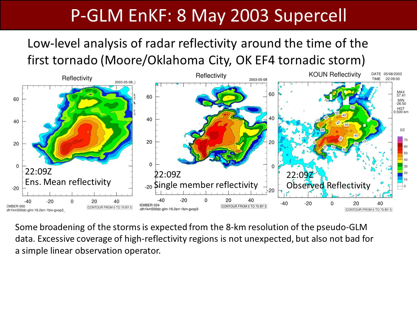 Probability of Vorticity > 0.016 s -1 at 1.75 km model height Radar radial velocity (Vr) assimilation 1 minute pGLM assimilation (Assimilation ended at 22:09) EnKF analyses of low-level mesocyclone (indicative of tornado potential) shows supercell storm character in the p-GLM assimilation.