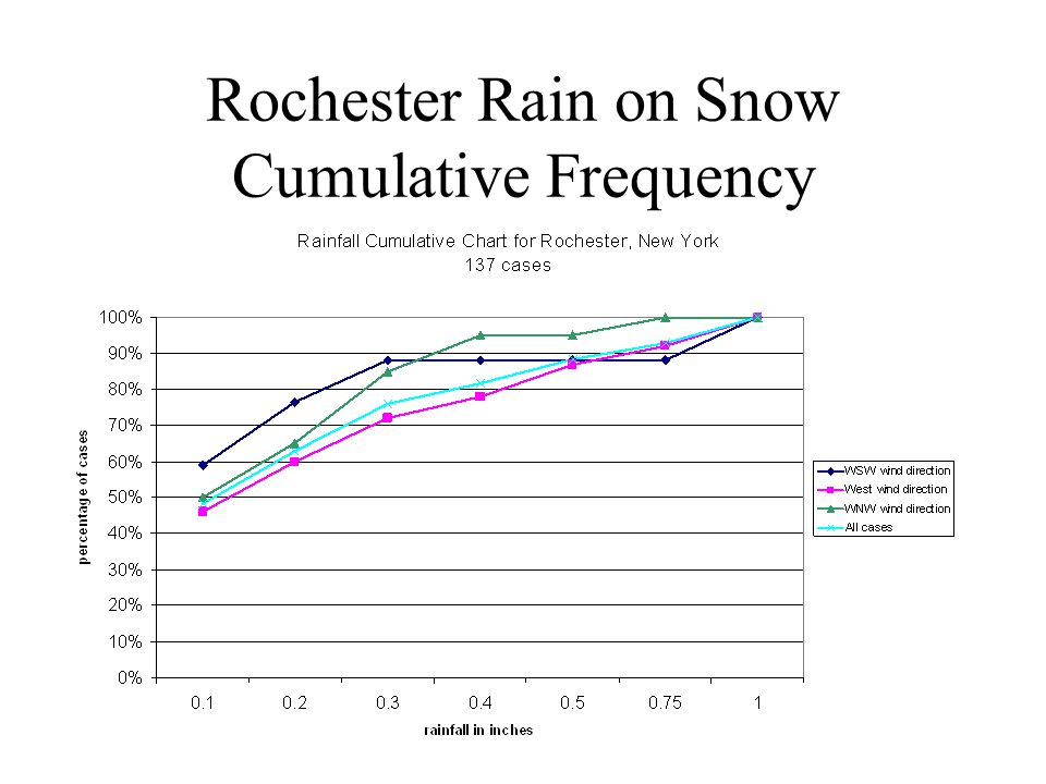 Rochester Rain on Snow Cumulative Frequency