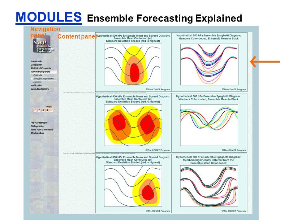 MODULES Ensemble Forecasting Explained Navigation panel Content panel