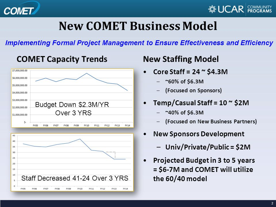 New COMET Business Model COMET Capacity TrendsNew Staffing Model 2 Core Staff = 24 ~ $4.3M –~60% of $6.3M –(Focused on Sponsors) Temp/Casual Staff = 10 ~ $2M –~40% of $6.3M –(Focused on New Business Partners) New Sponsors Development –Univ/Private/Public = $2M Projected Budget in 3 to 5 years = $6-7M and COMET will utilize the 60/40 model Budget Down $2.3M/YR Over 3 YRS Staff Decreased 41-24 Over 3 YRS Implementing Formal Project Management to Ensure Effectiveness and Efficiency