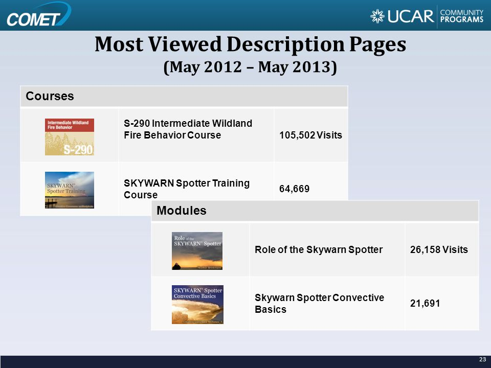 23 Most Viewed Description Pages (May 2012 – May 2013) Courses S-290 Intermediate Wildland Fire Behavior Course105,502 Visits SKYWARN Spotter Training Course 64,669 Modules Role of the Skywarn Spotter26,158 Visits Skywarn Spotter Convective Basics 21,691