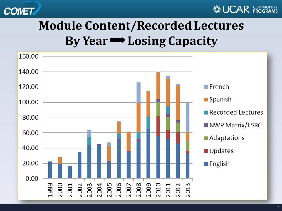 5 Module Content/Recorded Lectures By Year Losing Capacity