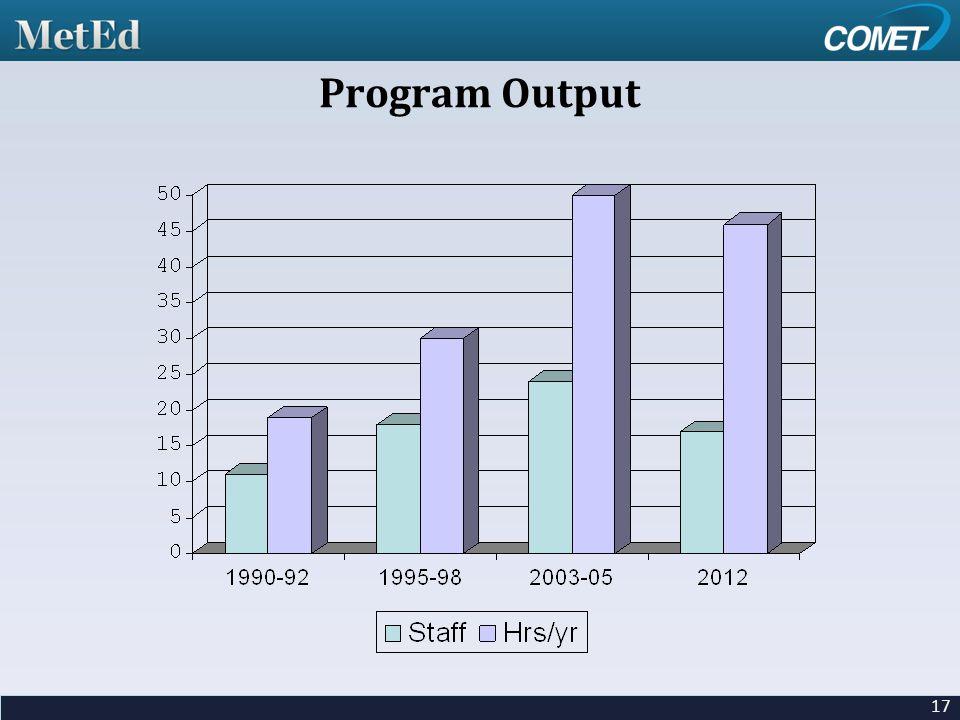 17 Program Output