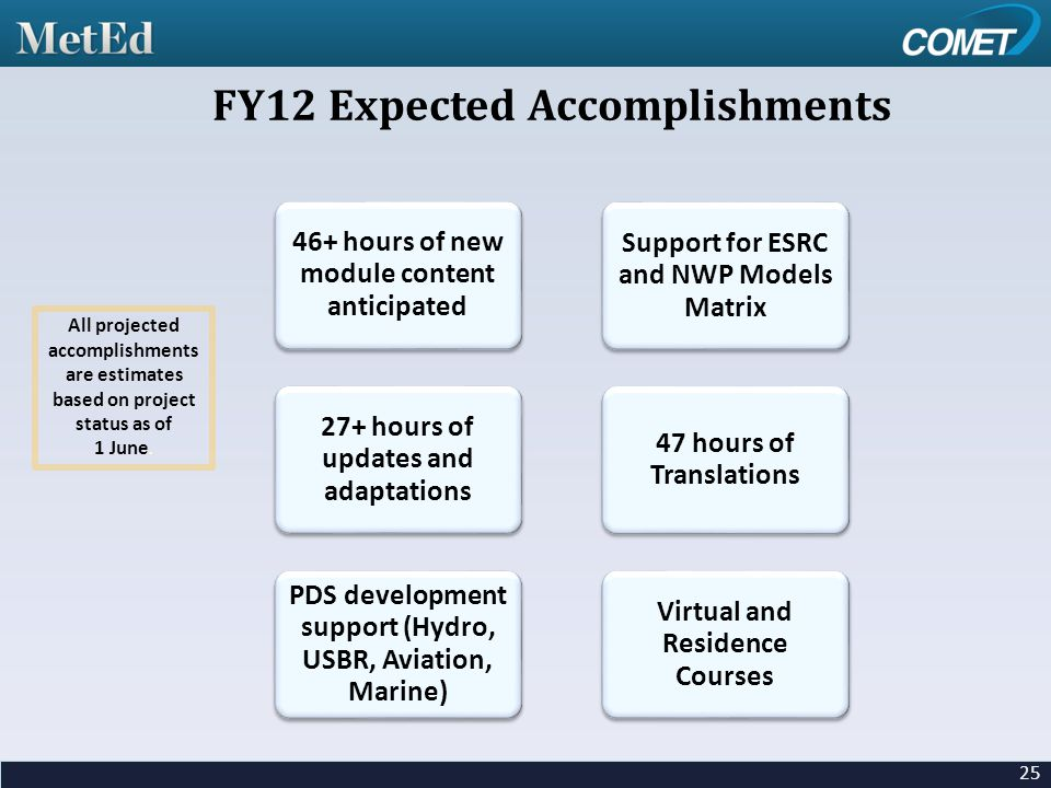 25 FY12 Expected Accomplishments All projected accomplishments are estimates based on project status as of 1 June.