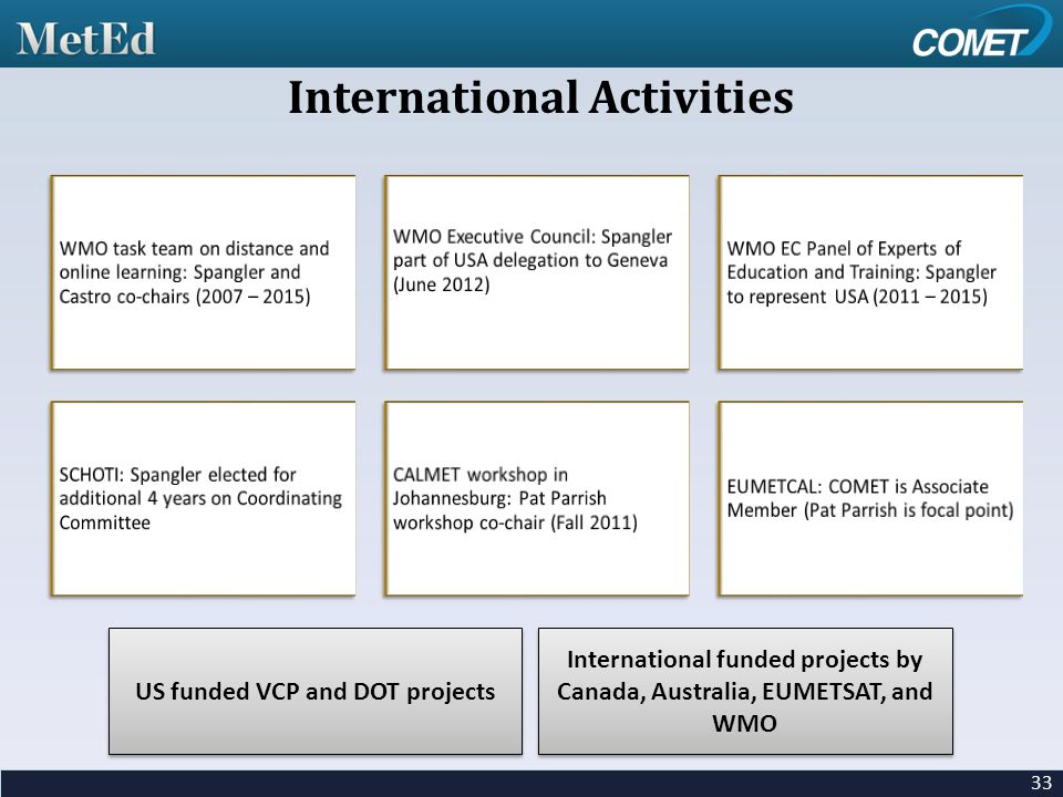 33 International Activities US funded VCP and DOT projects International funded projects by Canada, Australia, EUMETSAT, and WMO