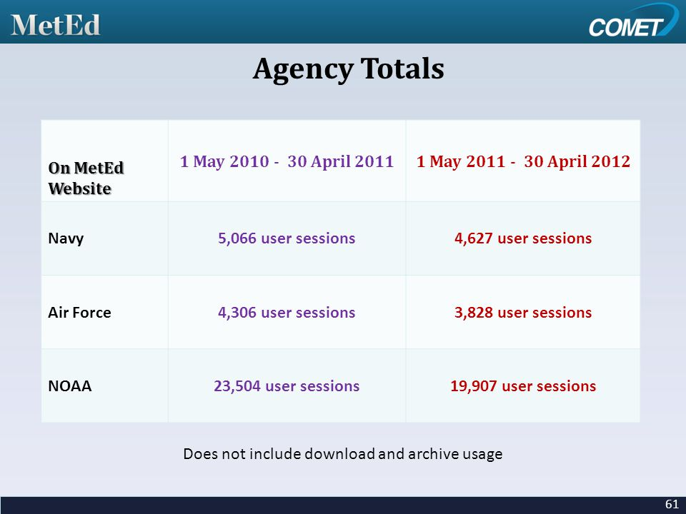 On MetEd Website 1 May 2010 - 30 April 20111 May 2011 - 30 April 2012 Navy5,066 user sessions4,627 user sessions Air Force4,306 user sessions3,828 user sessions NOAA23,504 user sessions19,907 user sessions Does not include download and archive usage 61 Agency Totals