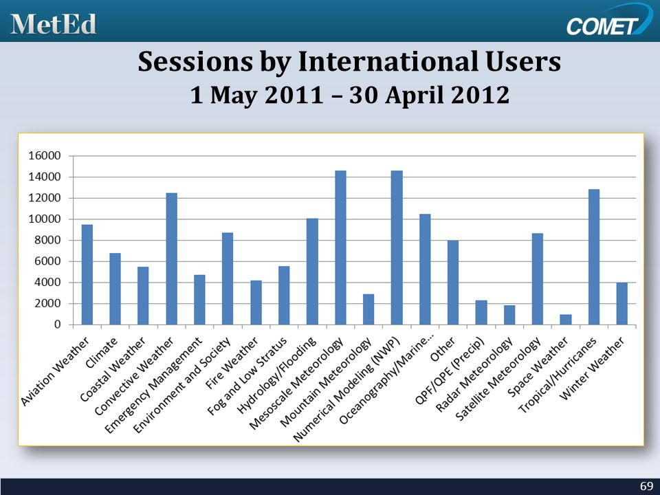 69 Sessions by International Users 1 May 2011 – 30 April 2012