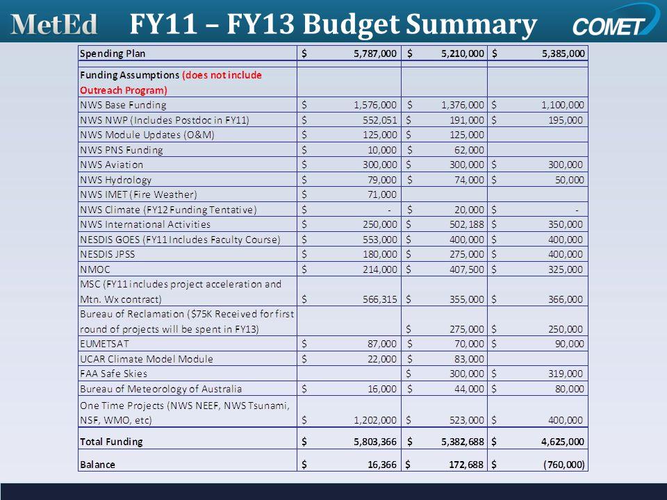 FY11 – FY13 Budget Summary
