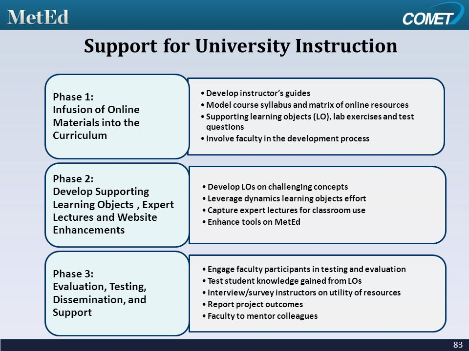 83 Support for University Instruction