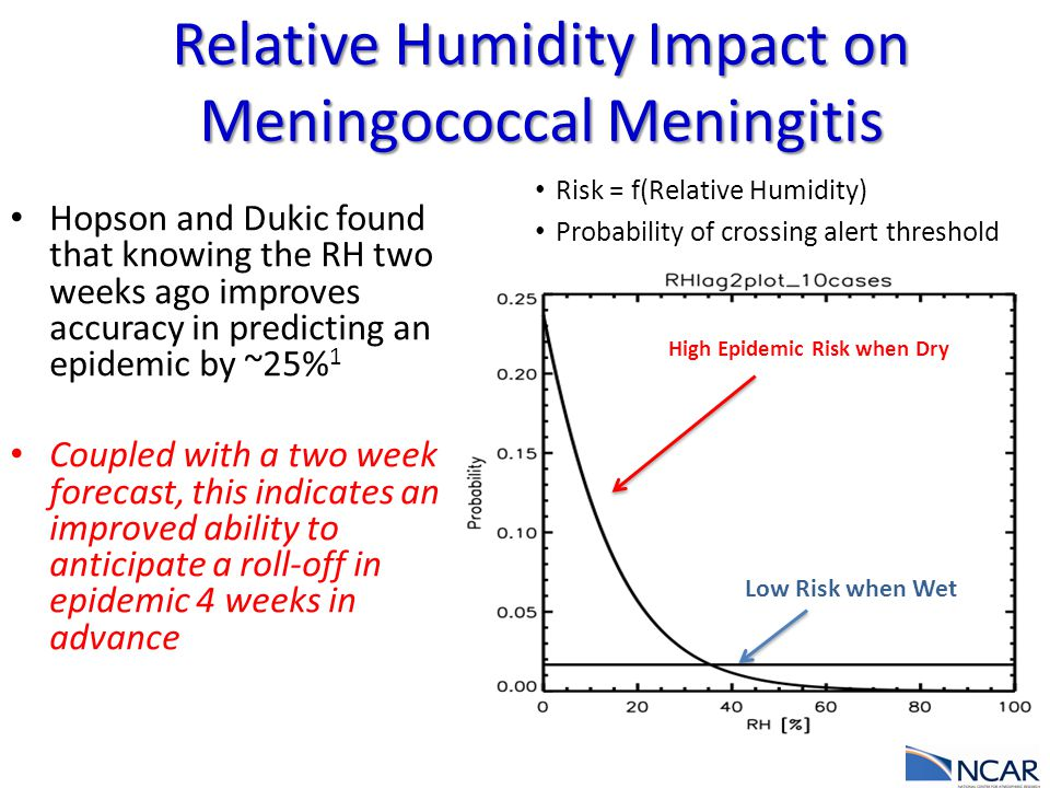 Relative Humidity Impact on Meningococcal Meningitis Risk = f(Relative Humidity) Probability of crossing alert threshold Low Risk when Wet High Epidemic Risk when Dry Hopson and Dukic found that knowing the RH two weeks ago improves accuracy in predicting an epidemic by ~25% 1 Coupled with a two week forecast, this indicates an improved ability to anticipate a roll-off in epidemic 4 weeks in advance