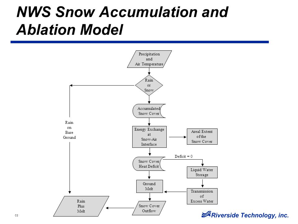 C2 NWS Snow Accumulation and Ablation Model Precipitation and Air Temperature Rain or Snow Accumulated Snow Cover Energy Exchange at Snow-Air Interface Snow Cover Heat Deficit Ground Melt Snow Cover Outflow Rain Plus Melt Rain on Bare Ground Areal Extent of the Snow Cover Liquid Water Storage Transmission of Excess Water Deficit = 0