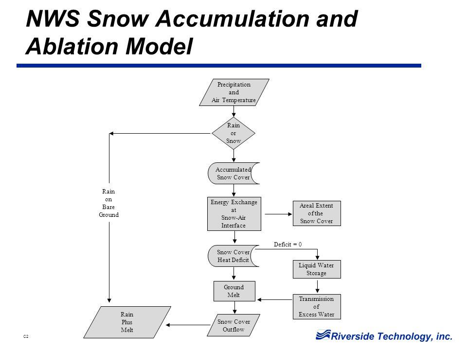 C2 Snow Model Energy Balance Ground Heat Transfer Mass Change Net Radiation Transfers Latent Heat Transfer Sensible Heat Transfer 