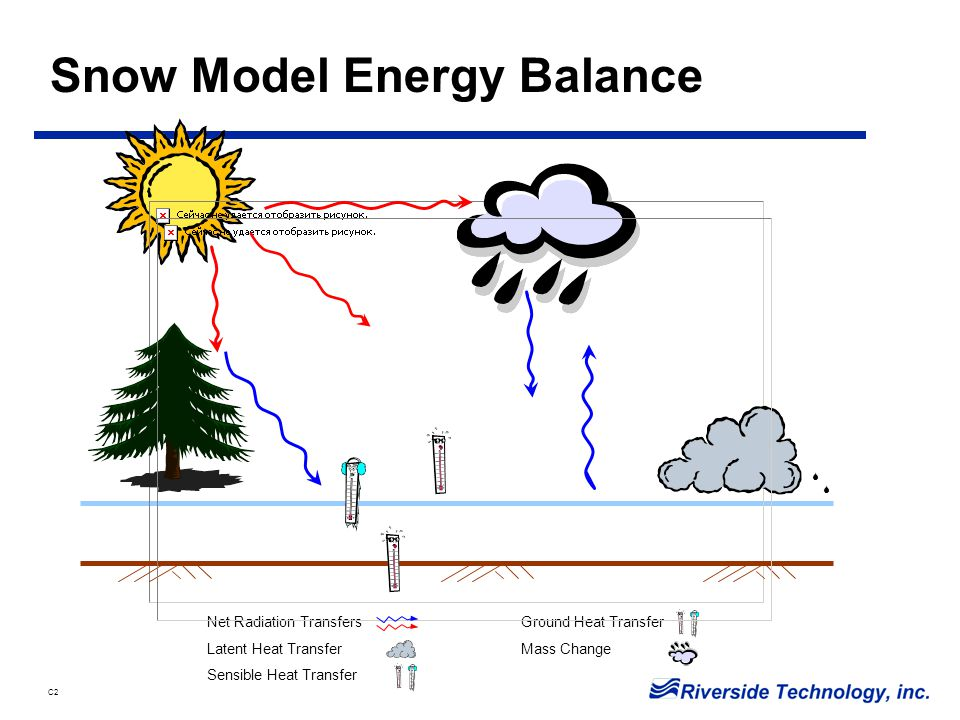C2 Snow Cover Energy Balance Equation Q n + Q e + Q h + Q g + Q m =  Q Q n = net radiation transfer Q e = latent heat transfer Q h = sensible heat transfer Q g = heat transfer across snow-soil interface Q m = heat transfer by mass changes (advected heat)  Q = change in the heat storage of the snow cover