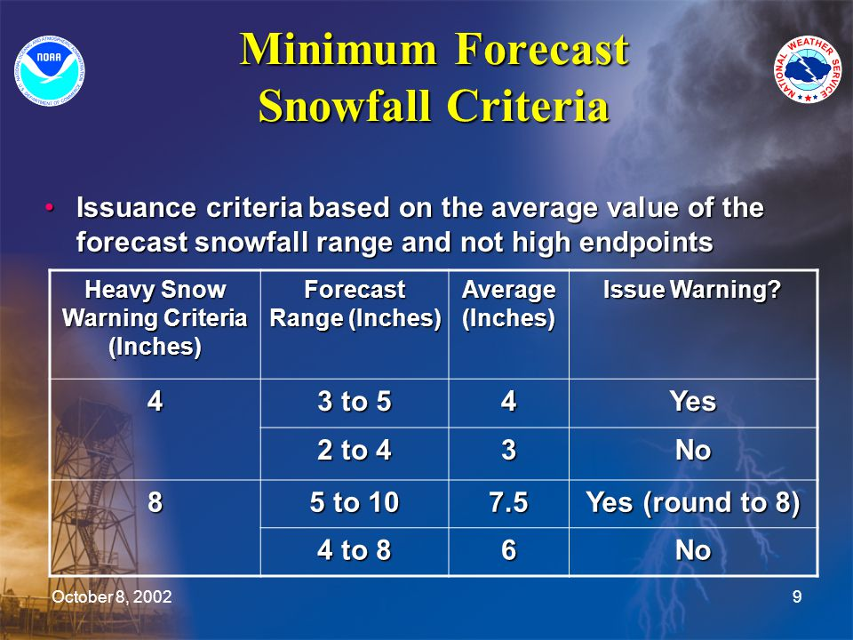 October 8, 20029 Minimum Forecast Snowfall Criteria Issuance criteria based on the average value of the forecast snowfall range and not high endpointsIssuance criteria based on the average value of the forecast snowfall range and not high endpoints Heavy Snow Warning Criteria (Inches) Forecast Range (Inches) Average (Inches) Issue Warning.