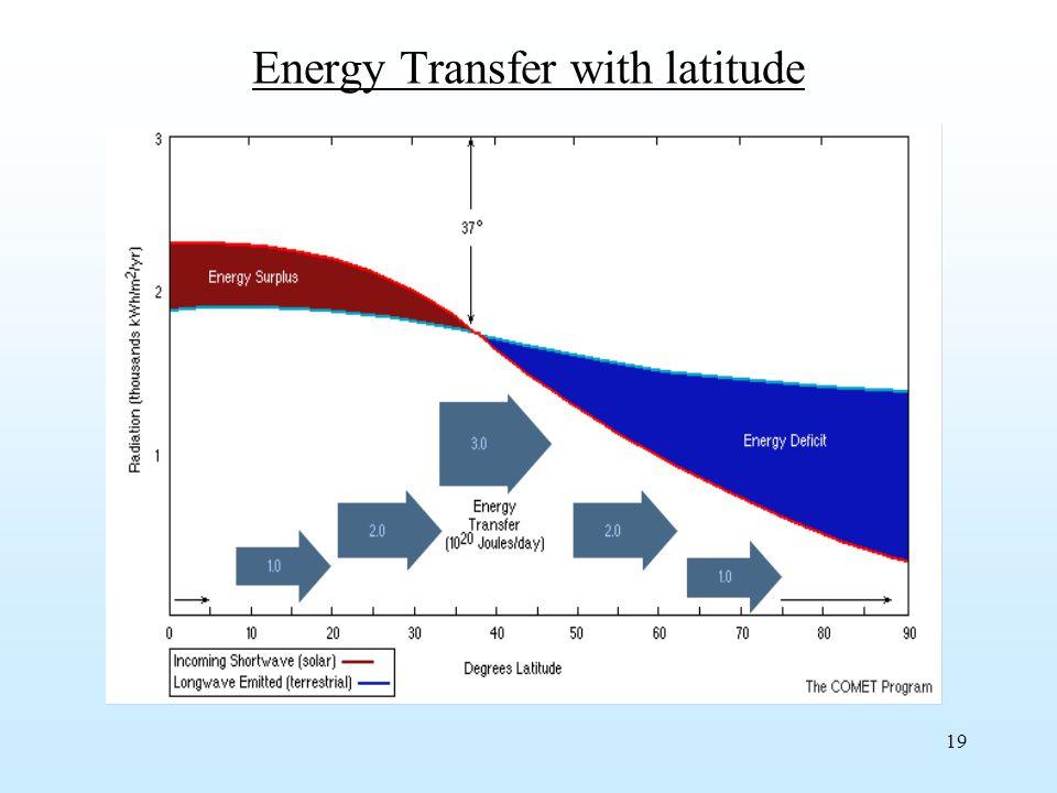 19 Energy Transfer with latitude
