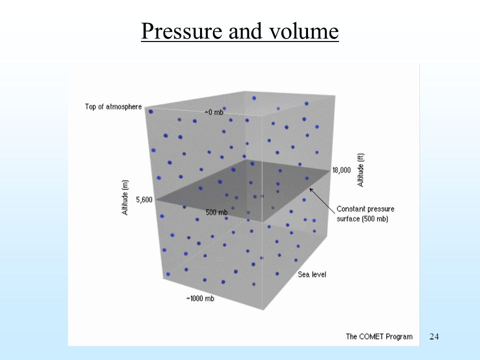 24 Pressure and volume