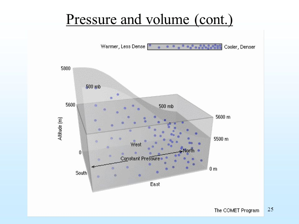 25 Pressure and volume (cont.)